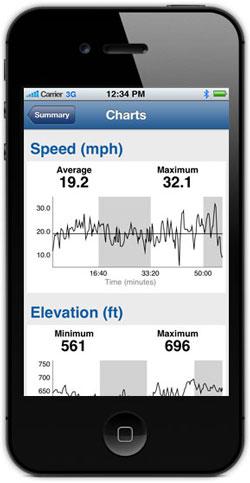 Données GPS sur iphone