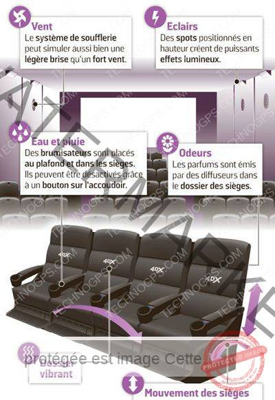 Principes des films au format 4DX !