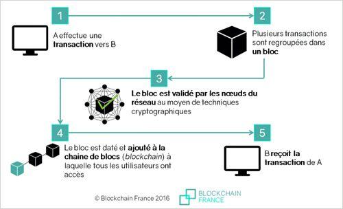 principe du blockchain